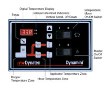 ITW Dynatec's Dynamini - eliminating adhesive degradation and downtime.